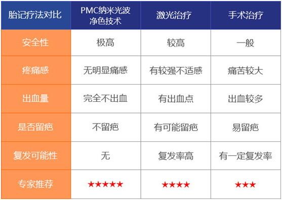 PMC纳米光波净色技术优势对比